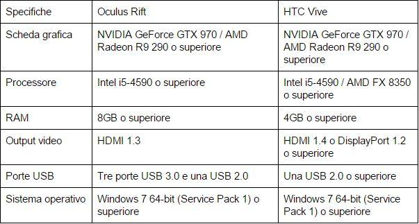 oculus-rift-vs-htc-vive-requisiti-pc